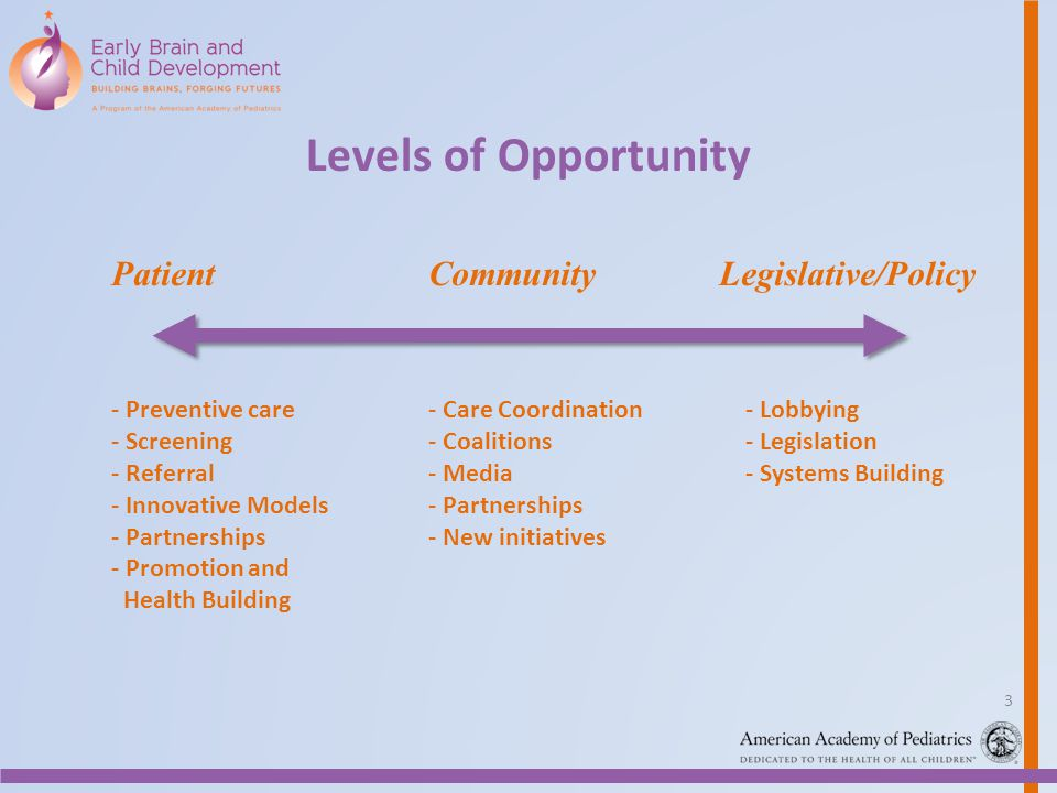 Levels of Opportunity Patient Community Legislative/Policy