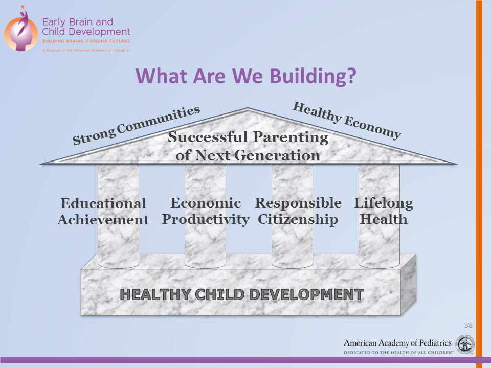 Educational Achievement Economic Productivity Responsible Citizenship