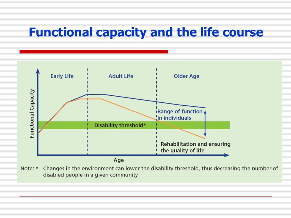 Functional capacity and the life course