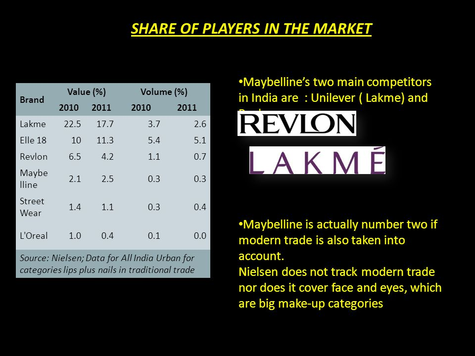 SHARE OF PLAYERS IN THE MARKET