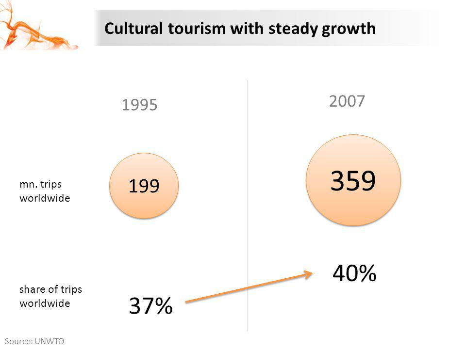 359 40% 37% 199 Cultural tourism with steady growth 2007 1995