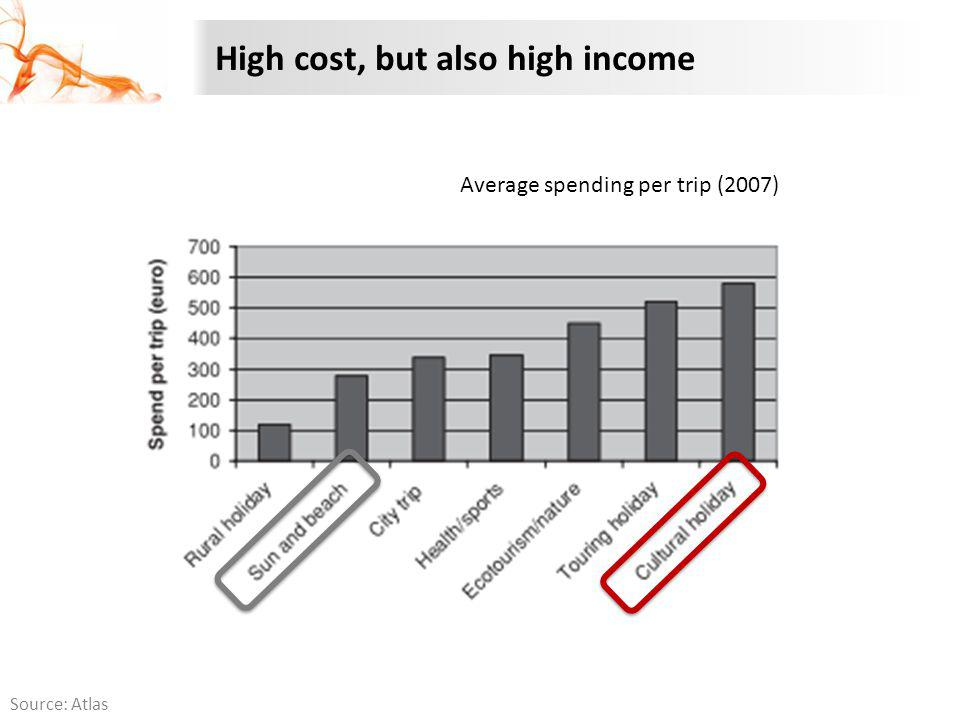 High cost, but also high income