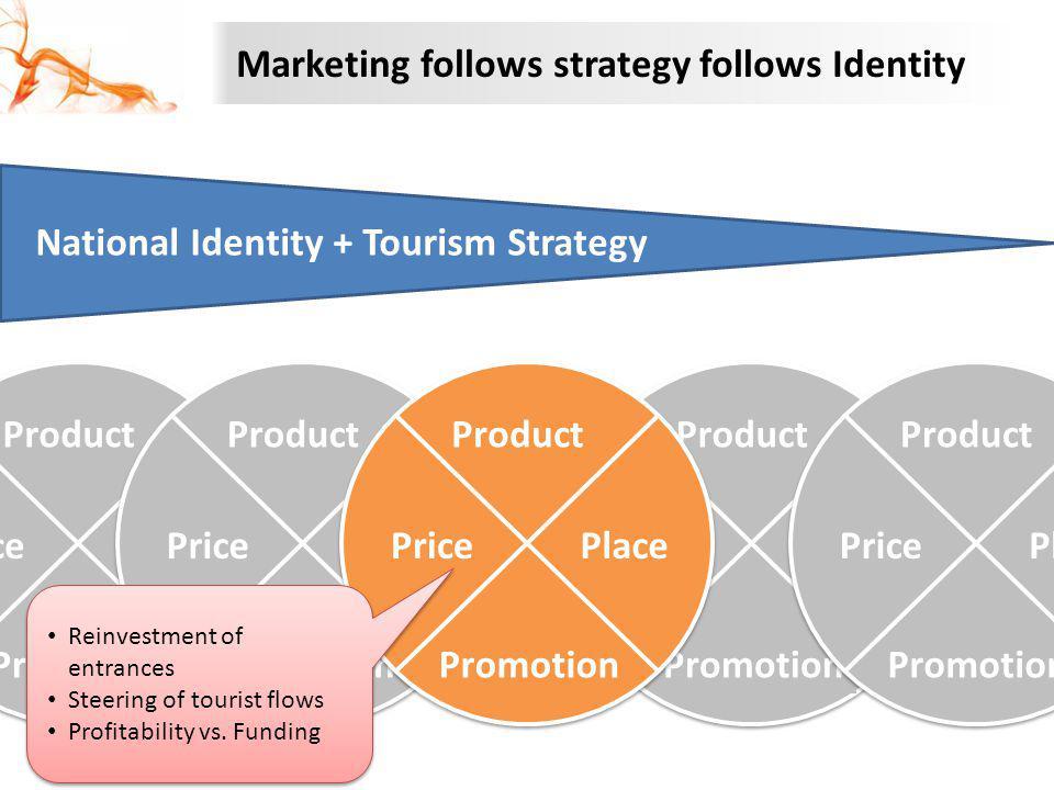 Marketing follows strategy follows Identity