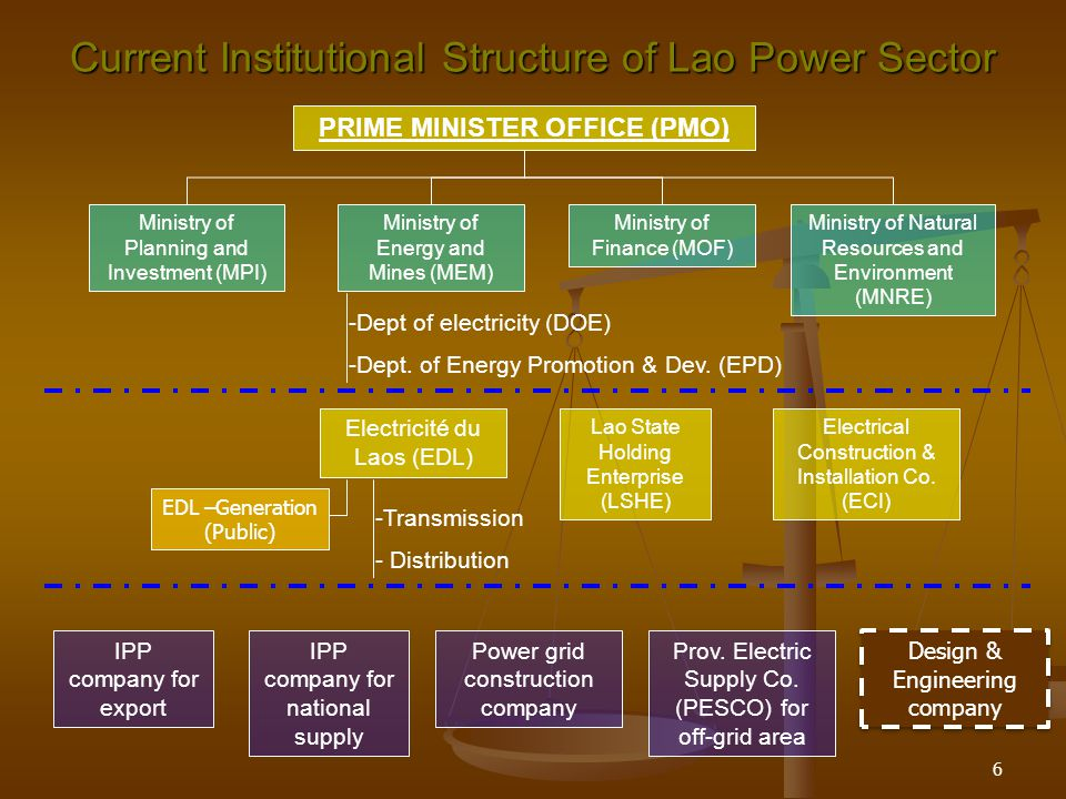 Current Institutional Structure of Lao Power Sector