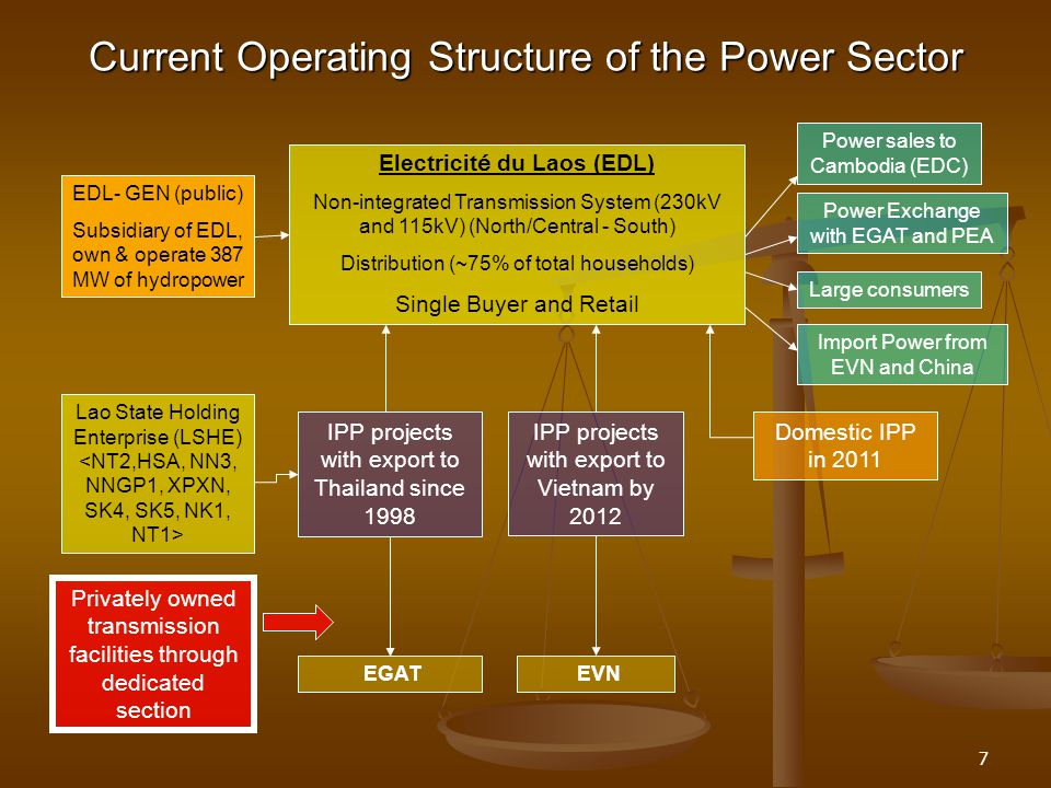 Current Operating Structure of the Power Sector
