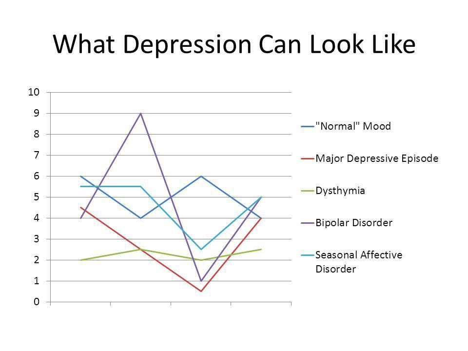 What Depression Can Look Like