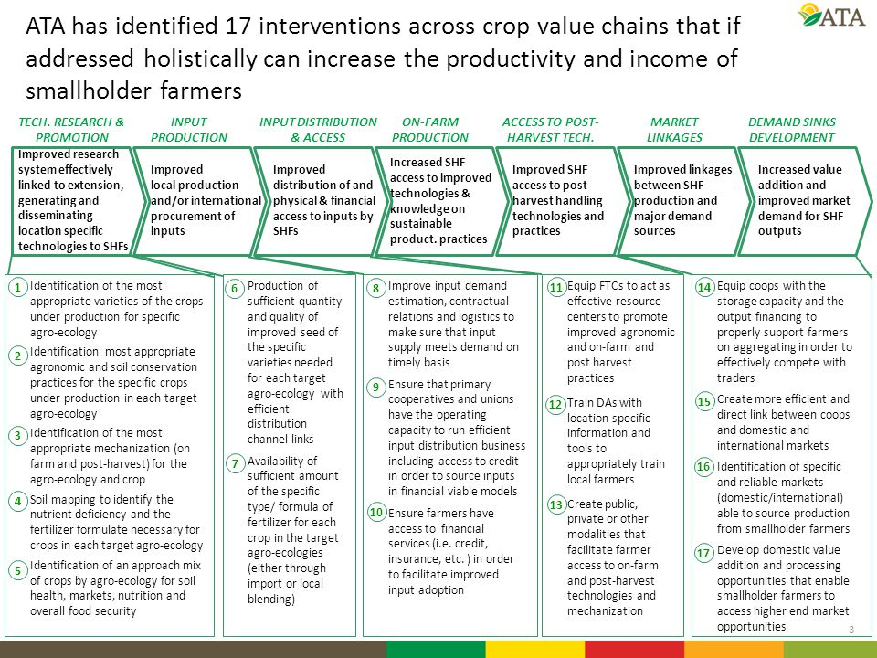 ATA has identified 17 interventions across crop value chains that if addressed holistically can increase the productivity and income of smallholder farmers