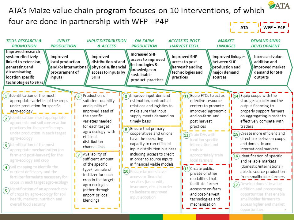 ATA's Maize value chain program focuses on 10 interventions, of which four are done in partnership with WFP - P4P