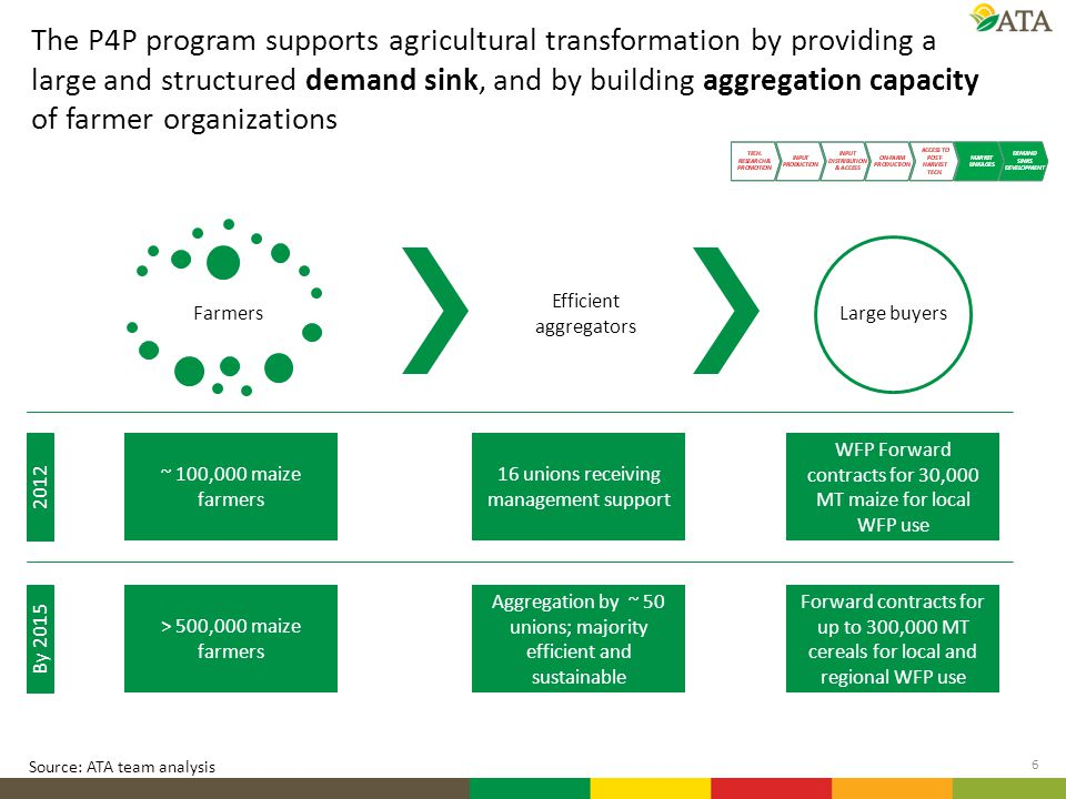 The P4P program supports agricultural transformation by providing a large and structured demand sink, and by building aggregation capacity of farmer organizations