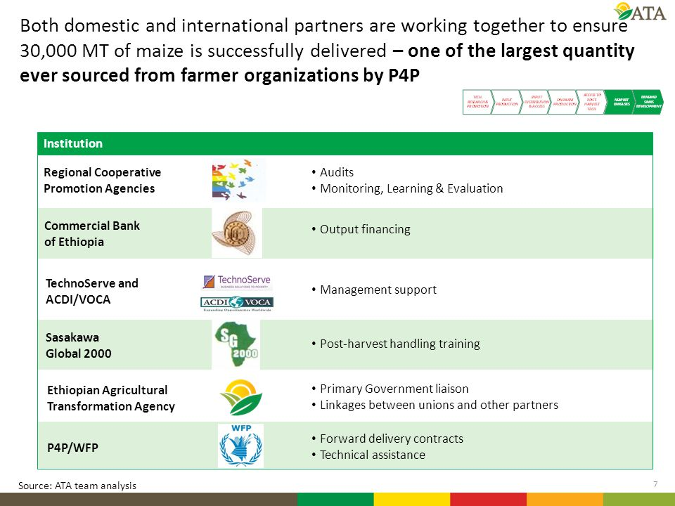 Both domestic and international partners are working together to ensure 30,000 MT of maize is successfully delivered – one of the largest quantity ever sourced from farmer organizations by P4P