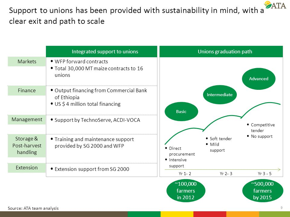 Support to unions has been provided with sustainability in mind, with a clear exit and path to scale