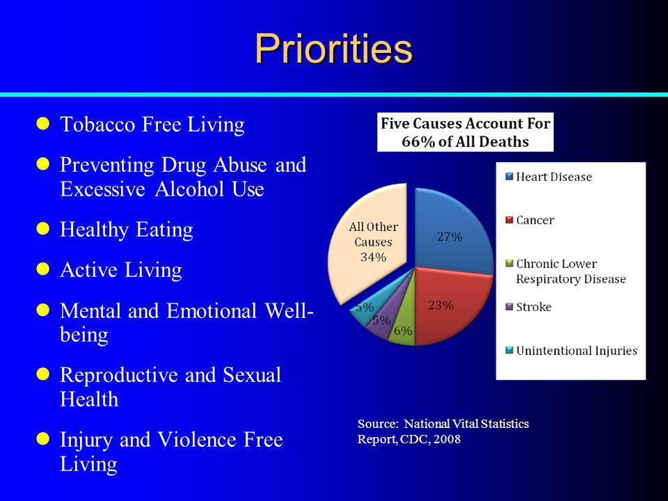 Priorities Tobacco Free Living