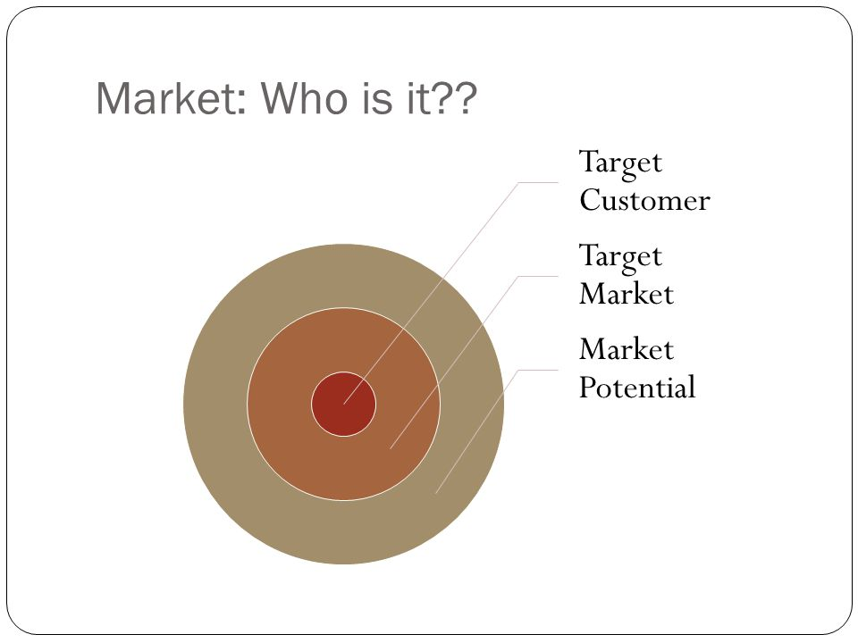 Market: Who is it Target Customer Target Market Market Potential