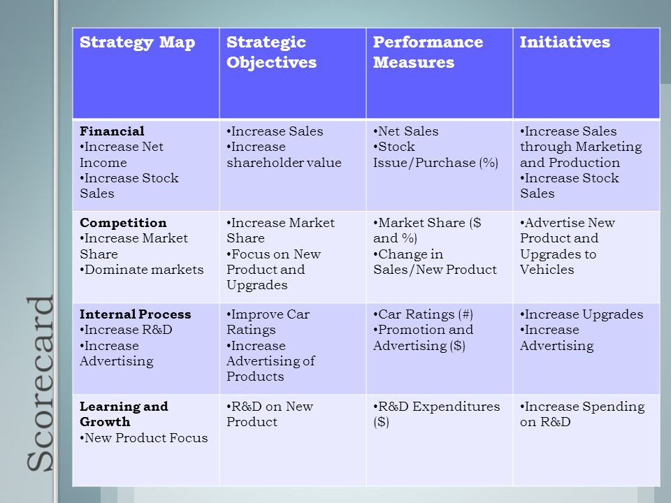 Scorecard Strategy Map Strategic Objectives Performance Measures