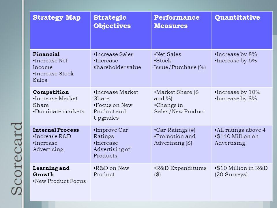 Scorecard Strategy Map Strategic Objectives Performance Measures
