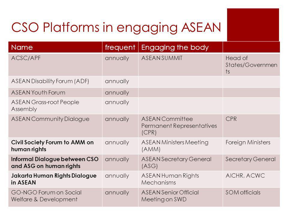 CSO Platforms in engaging ASEAN