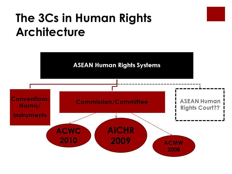 The 3Cs in Human Rights Architecture