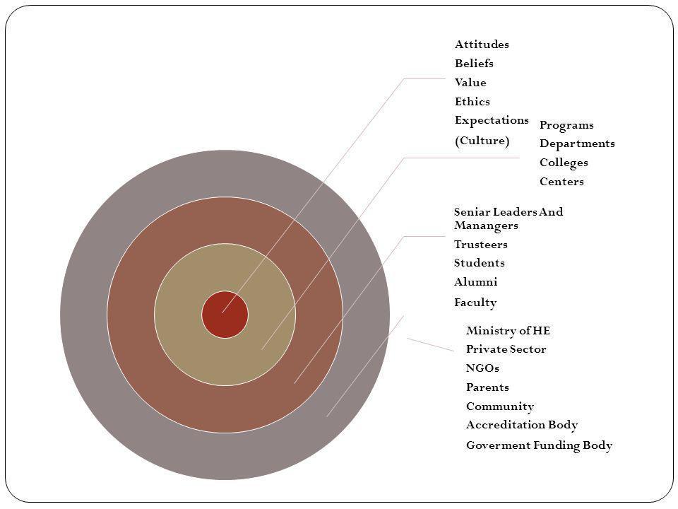 Attitudes Beliefs. Value. Ethics. Expectations. (Culture) Programs. Departments. Colleges. Centers.