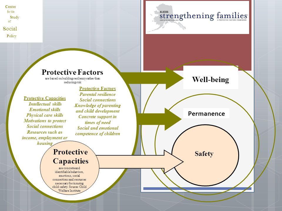 Well-being Protective Capacities