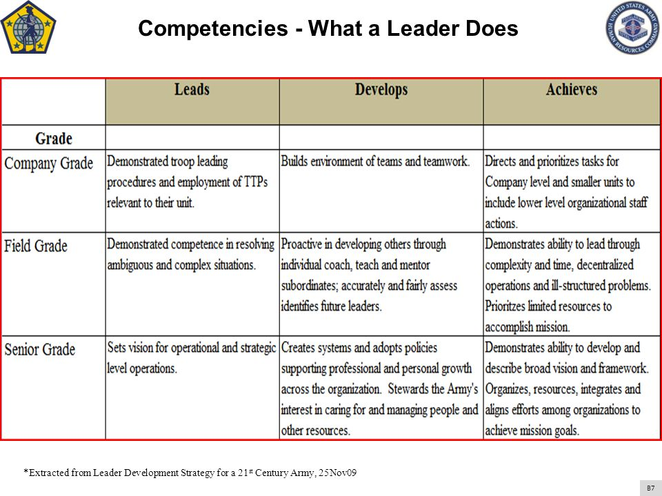 Core Attributes - What a Leader Does