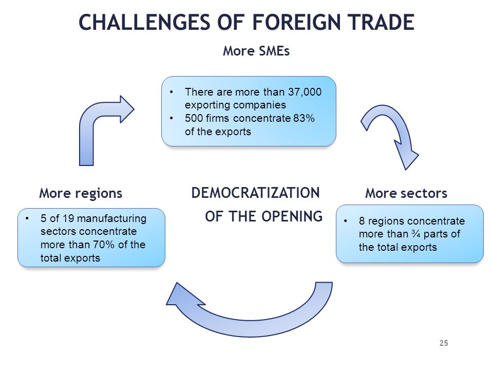 CHALLENGES OF FOREIGN TRADE