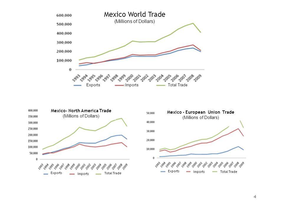 Mexico- North America Trade Mexico - European Union Trade