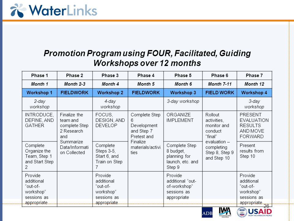 Promotion Program using FOUR, Facilitated, Guiding Workshops over 12 months