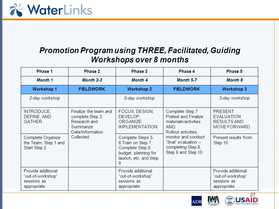 Promotion Program using THREE, Facilitated, Guiding Workshops over 8 months