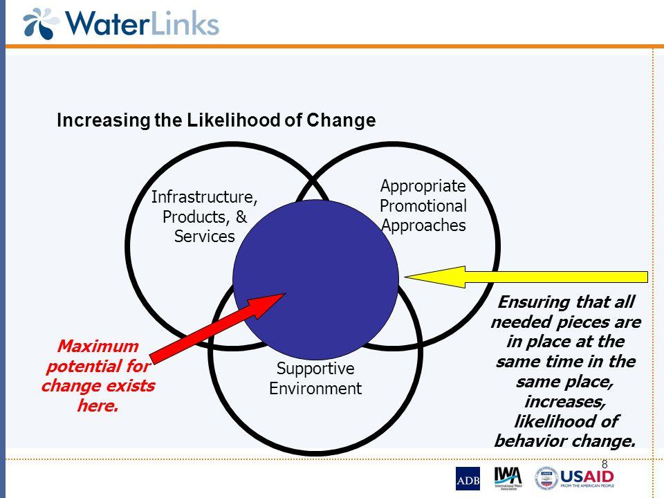 Increasing the Likelihood of Change