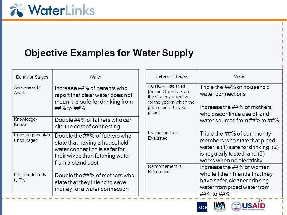 Objective Examples for Water Supply