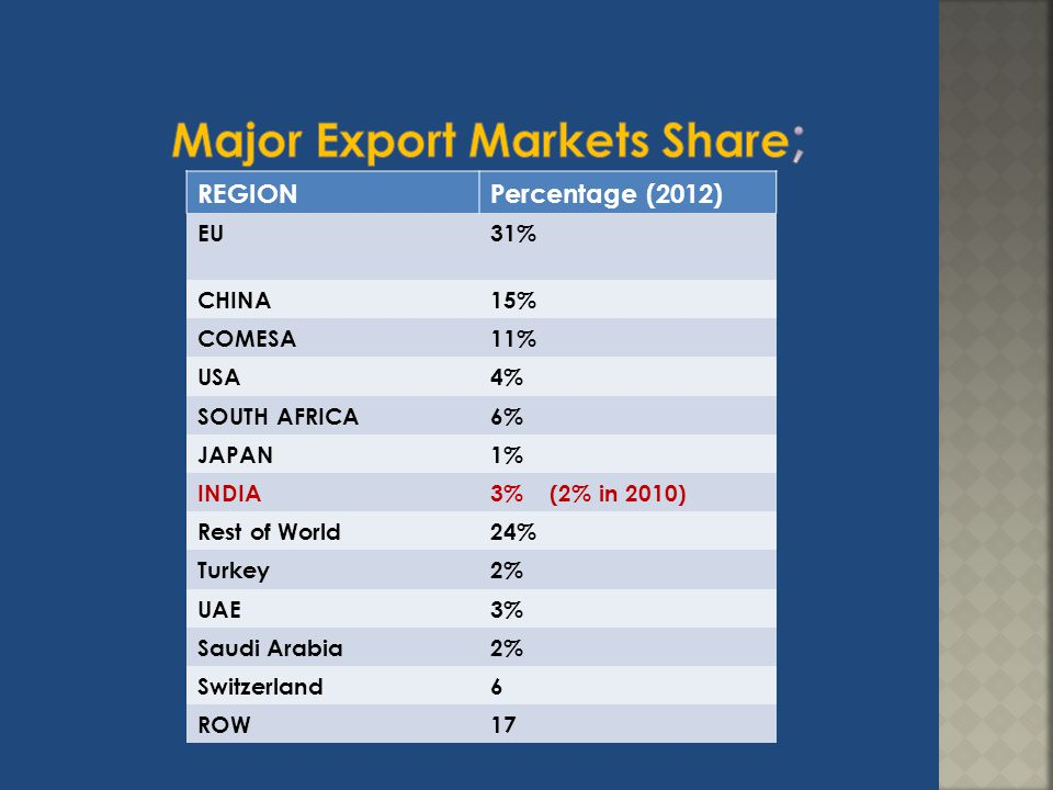 Major Export Markets Share;