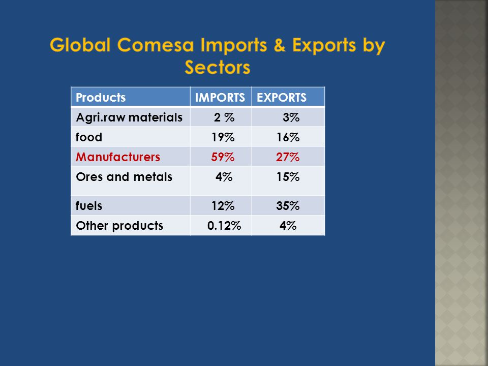 Global Comesa Imports & Exports by Sectors