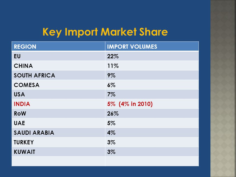 Key Import Market Share