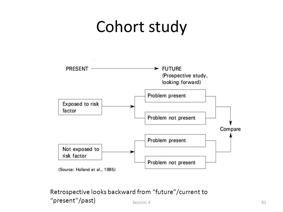 Cohort study Retrospective looks backward from future /current to present /past) Session 4