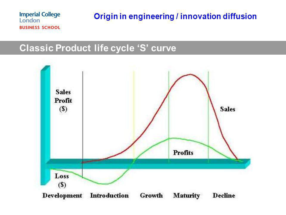 Classic Product life cycle 'S' curve