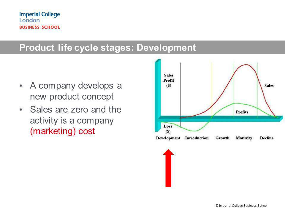 Product life cycle stages: Development