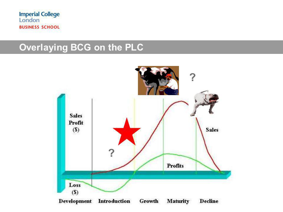 Overlaying BCG on the PLC