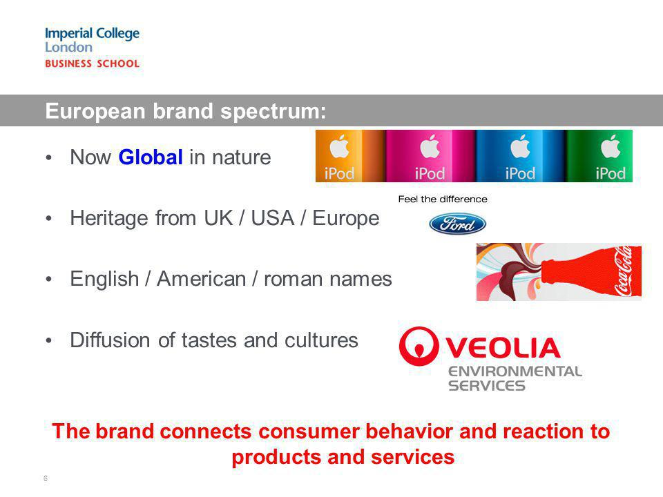 European brand spectrum: