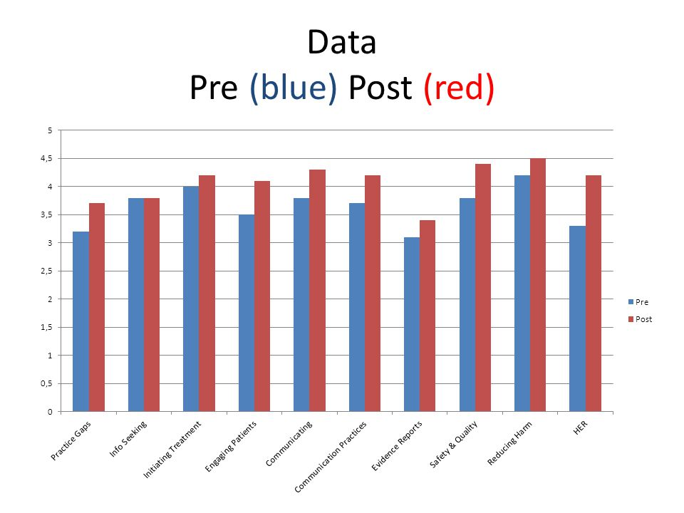 Data Pre (blue) Post (red)