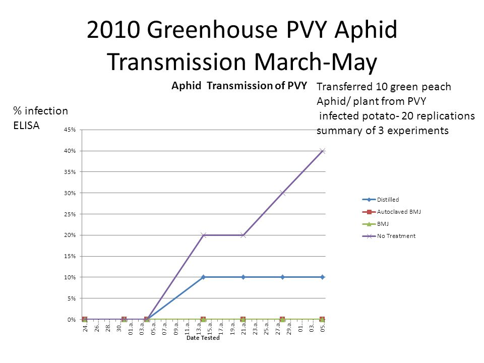 2010 Greenhouse PVY Aphid Transmission March-May
