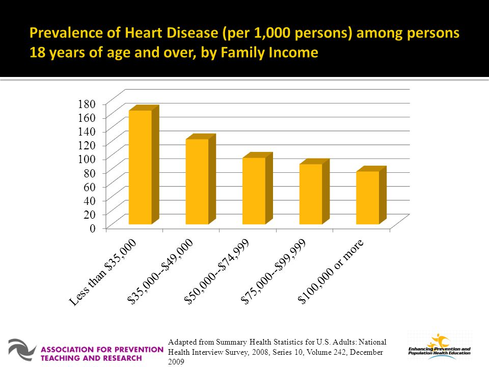 Prevalence of Heart Disease (per 1,000 persons) among persons 18 years of age and over, by Family Income