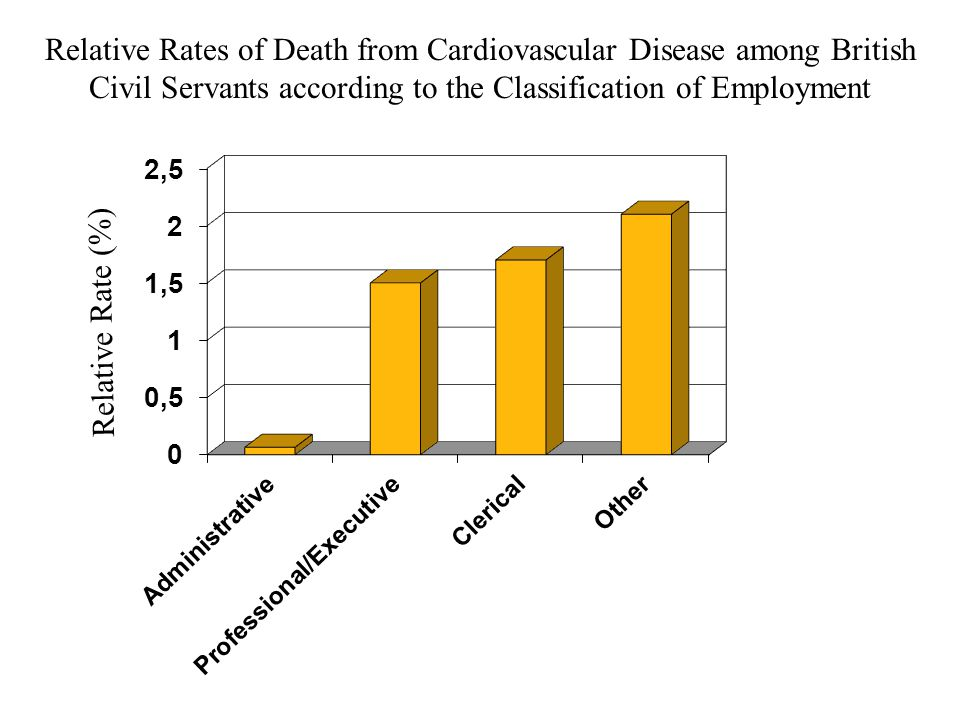 Relative Rates of Death from Cardiovascular Disease among British Civil Servants according to the Classification of Employment