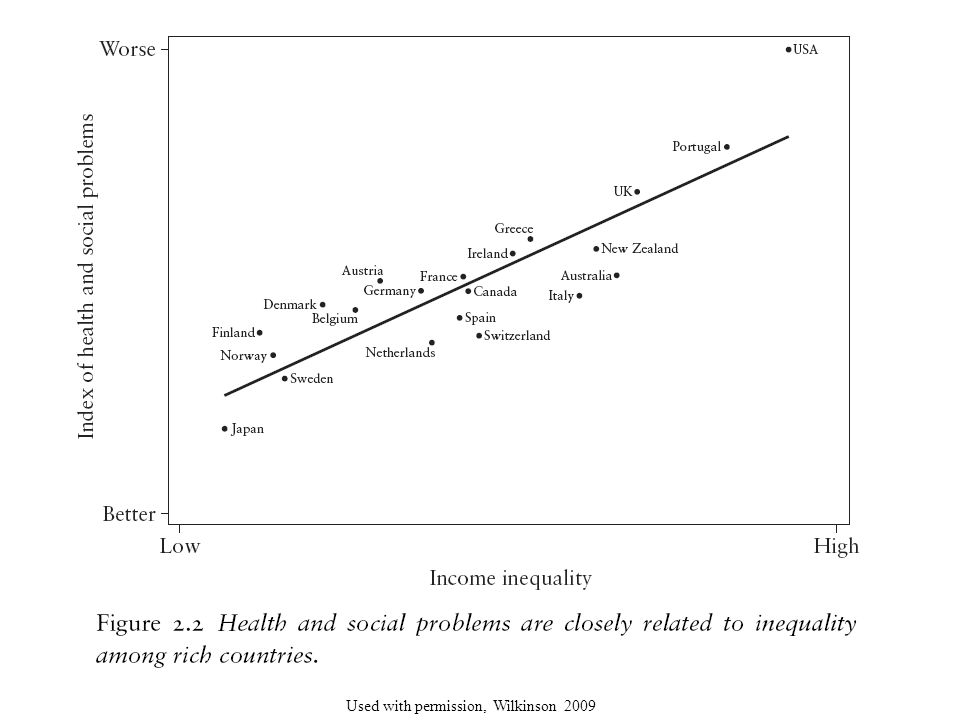 This graph shows the affect of income inequality in relationship to health. Look at the upper right hand corner of the graph—United States of America appears. It has a high income inequality and it also has the worst health and the relationship between income inequality and health increases: the more inequality the worse the health, the less inequality, the better the health. We can see countries such as Finland, Norway, and Sweden, in which there is less income inequality; have a better index of health.