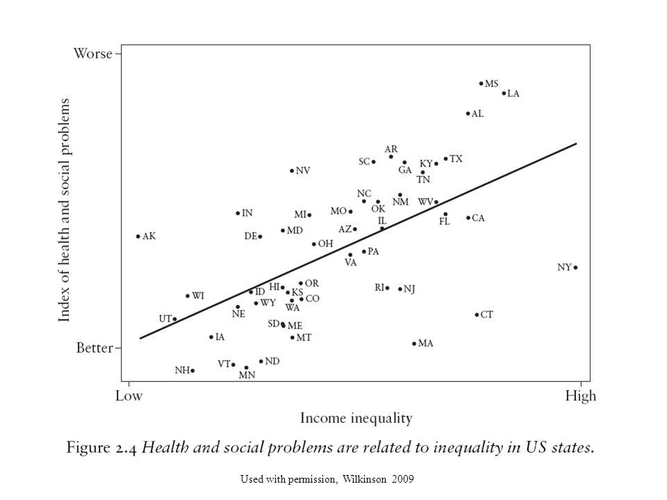 It's also interesting that we can see the same relationship between income inequality and health in various states throughout our nation. So, states with high income inequality have worse health and social problems. Mississippi, Louisiana, Alabama, and New York on the right side of the graph have high income inequality and also have poor health indices.