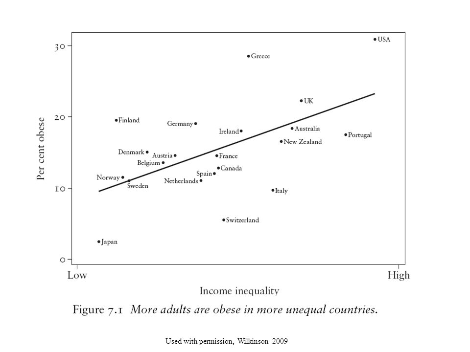 This graph gives a possible clue to the influence of income inequality on health. Again, the USA appears in the upper right-hand corner. This graph shows that the percent of the population that is obese, increases with increasing income inequality and again, on the left side of the graph with lower income inequality, countries such as Norway, Sweden, Denmark, and Finland have lower percentages of individuals who are obese.