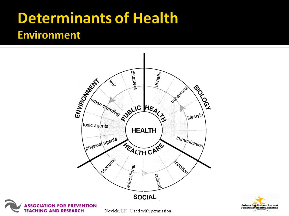 Determinants of Health Environment