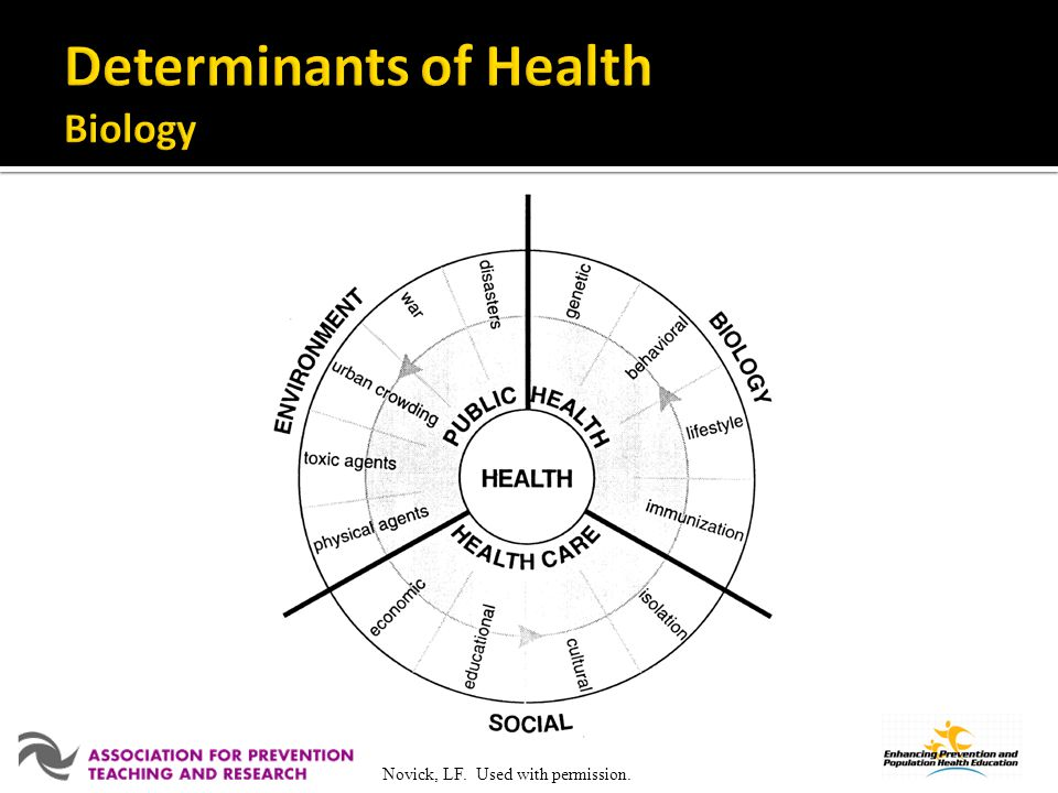 Determinants of Health Biology