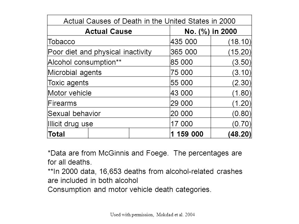 Actual Causes of Death in the United States in 2000