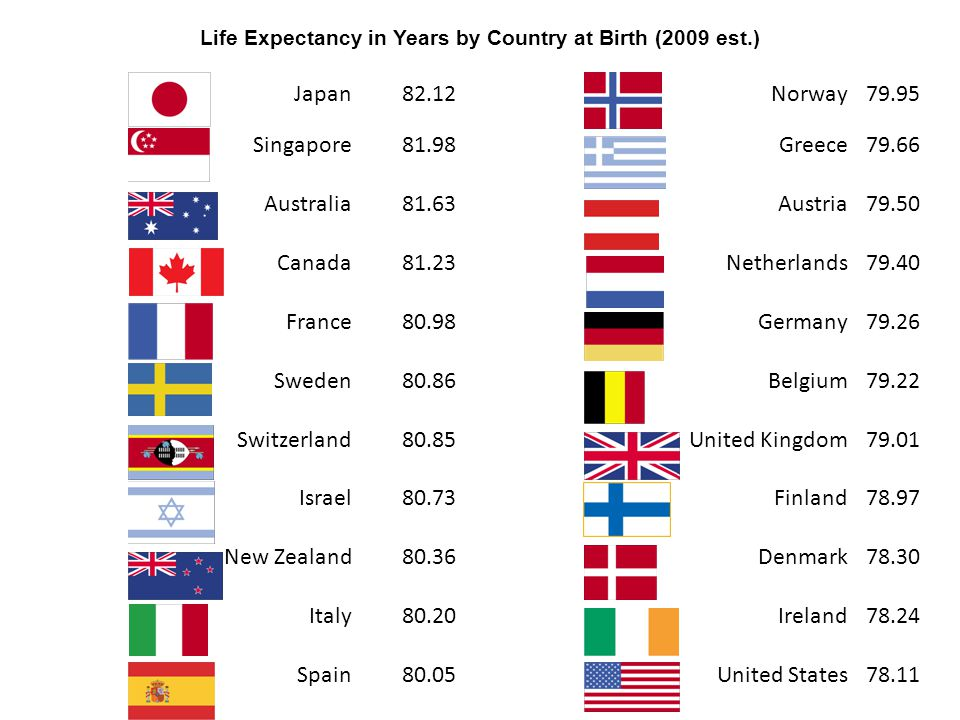 Life Expectancy in Years by Country at Birth (2009 est.)