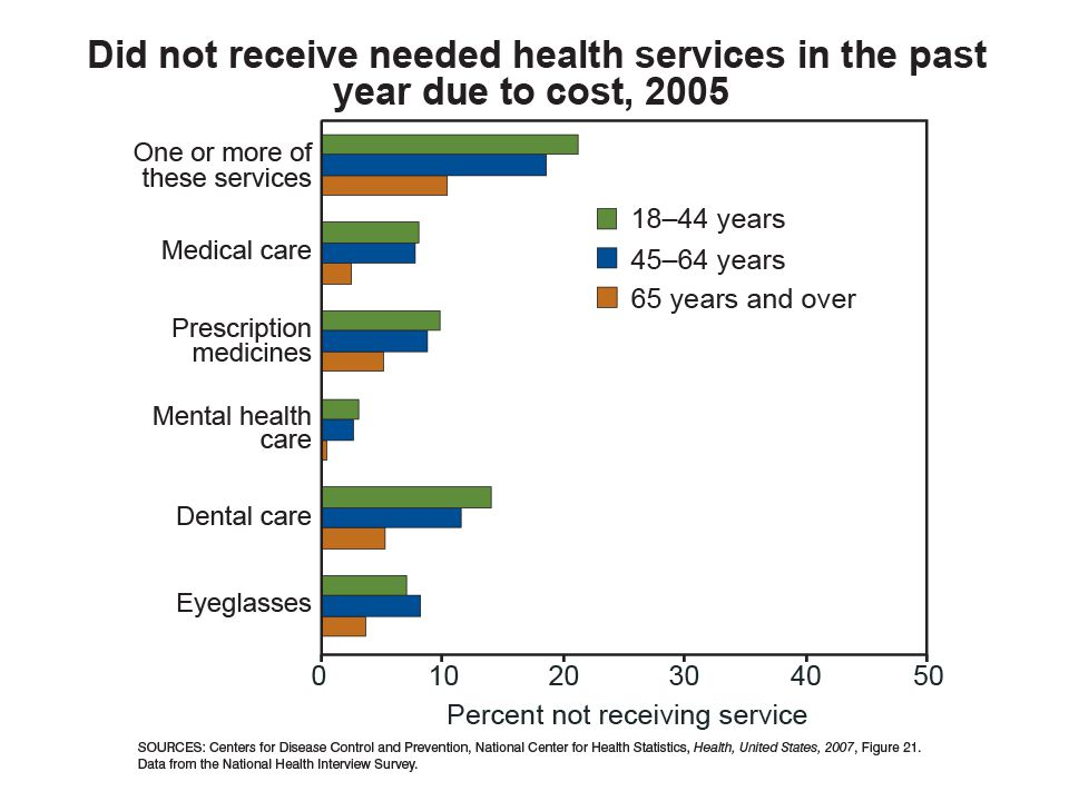 Let's look at this graph, it shows those who did not receive needed health services in the past year due to cost.